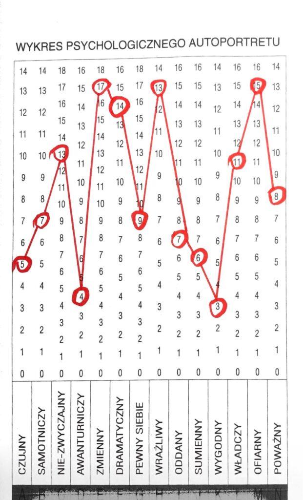 Wykres psychologiczny